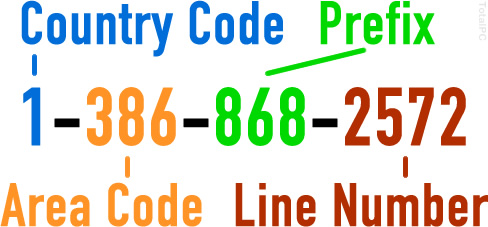 Parts of a Phone Number